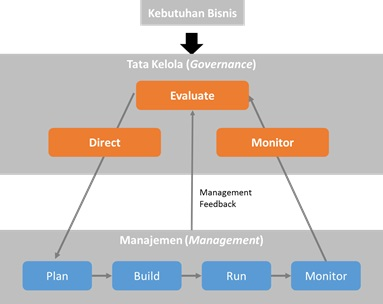 tata-kelola-separating-governance-and-management-2